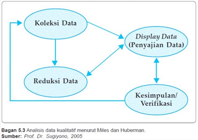 Pengolahan Data Kualitatif Dalam Penelitian Sosial Ss Belajar