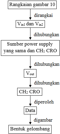 diagram alir op amp sebagai summing amplifier