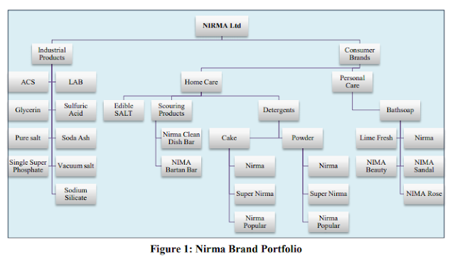 Nirma Brand Portfolio