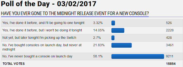 GameFAQs poll of the day midnight release event for a new console launch day Nintendo Switch