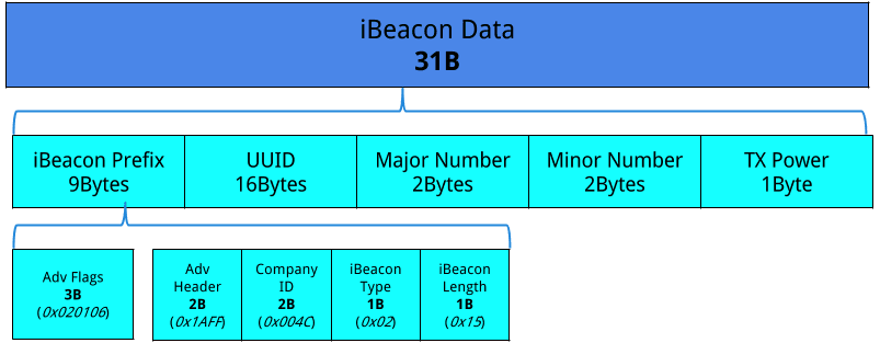 Mobile Development: Using iBeacons with Windows 10 - Part I