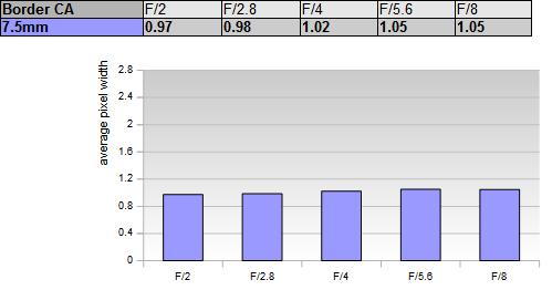 График зависимости хроматических аберраций Laowa 7.5mm f/2 на границе кадра от значений диафрагмы