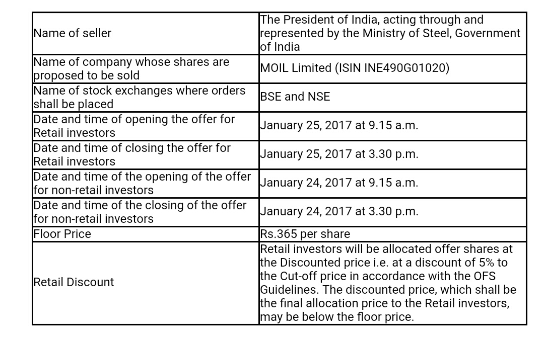 Moil ipo price for retail investor