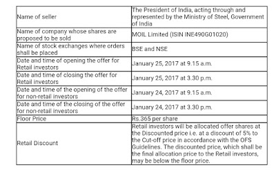 MOIL OFS - Offer for Sale Announcement by NSDL