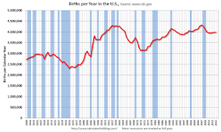 U.S. Births decreased slightly in 2015