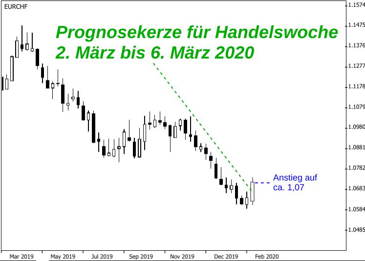 Kerzenchart EUR/CHF-Kursentwicklung März 2019 bis Februar 2020 mit Prognose für März 2020