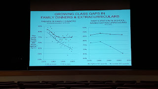 chart showing relationship of family dinners and extracurricular activities to income levesl