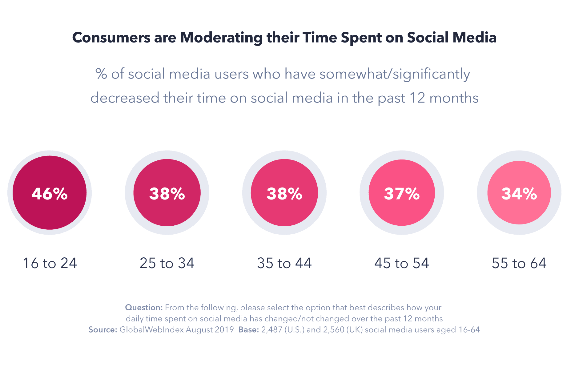 Consumers are moderating their time spent on social media - chart