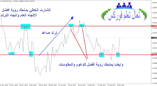 مقدمة لقرائة الرسوم البيانية (Charts) في تجاره الفوركس