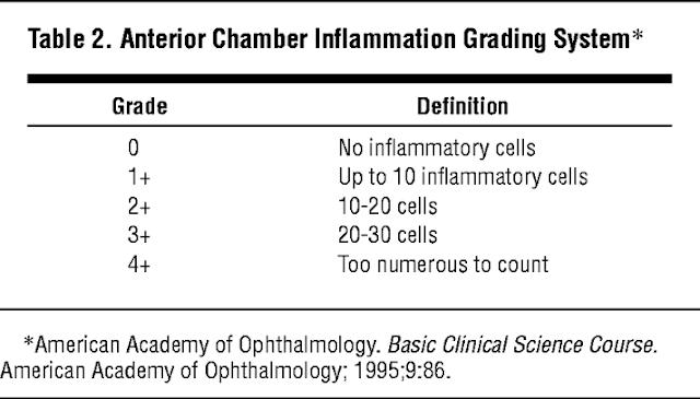ac cells grading