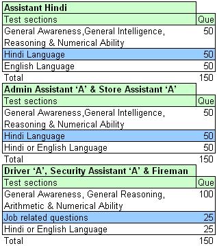 DRDO CEPTAM Exam Pattern Admin Cadre