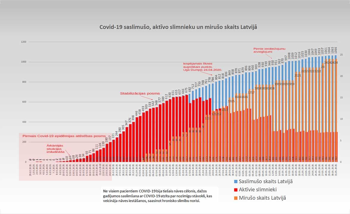 Grafiks ar Covid-19 saslimušo un mirušo skaitu valstī 31.05.2020.