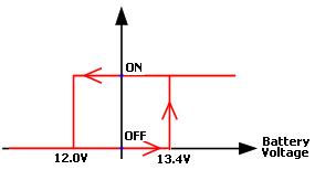 Hysteresis in Low Voltage Disconnect