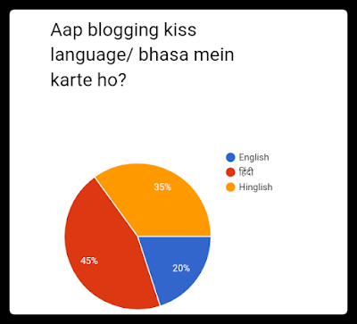 Blogging language