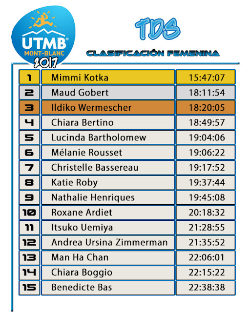 UTMB 2017 - TDS -Clasificación Femenina