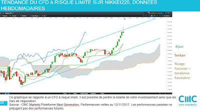 Analyse technique #nikkei moyen terme [12/11/2017]