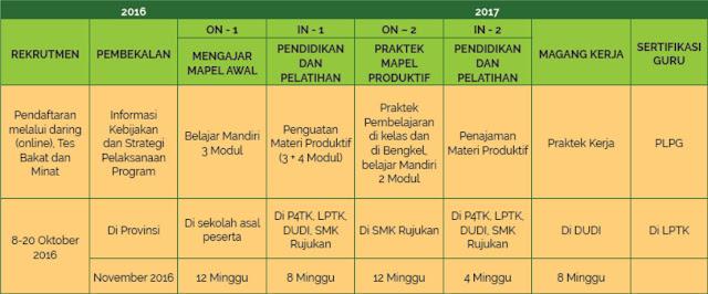 Program Alih Fungsi Guru Program Terbaru Kemendikbud 2016