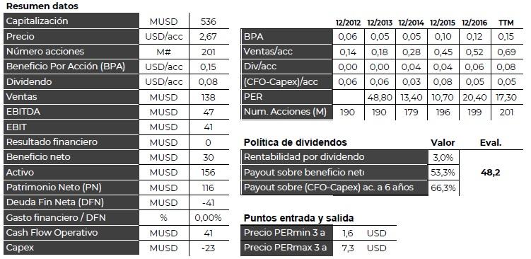 XLMedia tesis de inversión