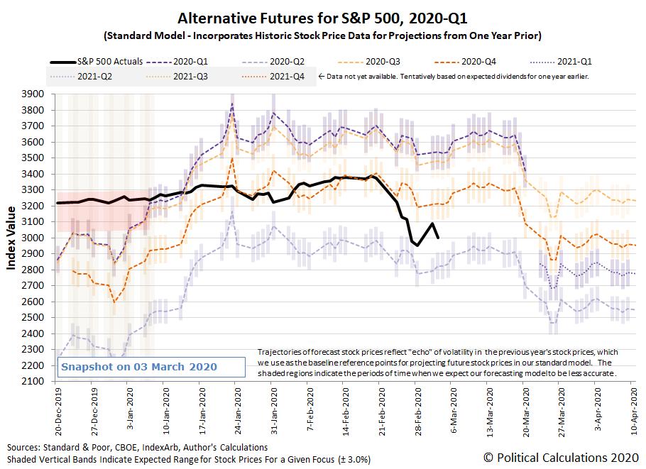 Alternative Futures - S&P 500 - 2020Q1 - Standard Model - Snapshot on 3 Mar 2020