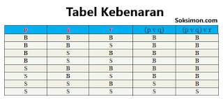 Tabel Kebenaran Logika Matematika: Negasi, Konjungsi, Disjungsi, dan Ekuivalensi