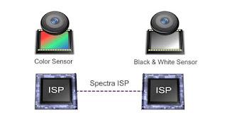 ما هي تقنية التصوير Clear Sight للهواتف الذكية