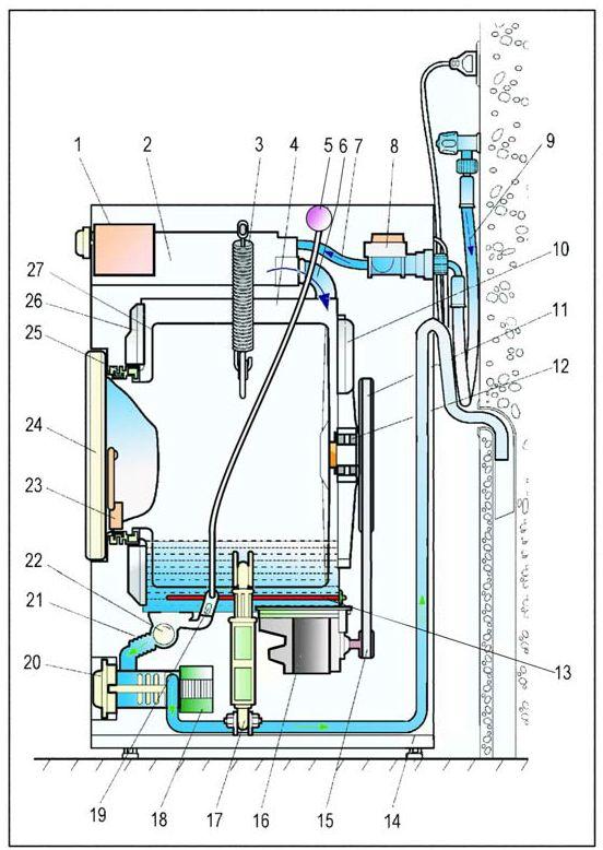 Schematics diagrams: Washing machine system diagram front