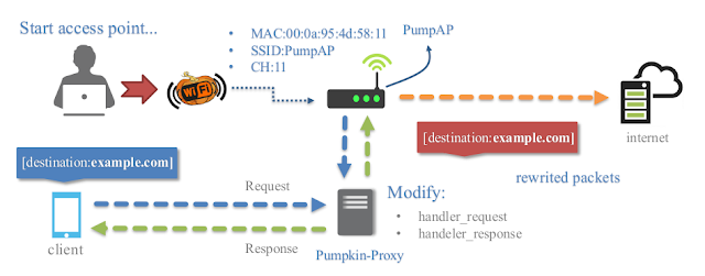 WiFi-Pumpkin_7_proxyscenario.png
