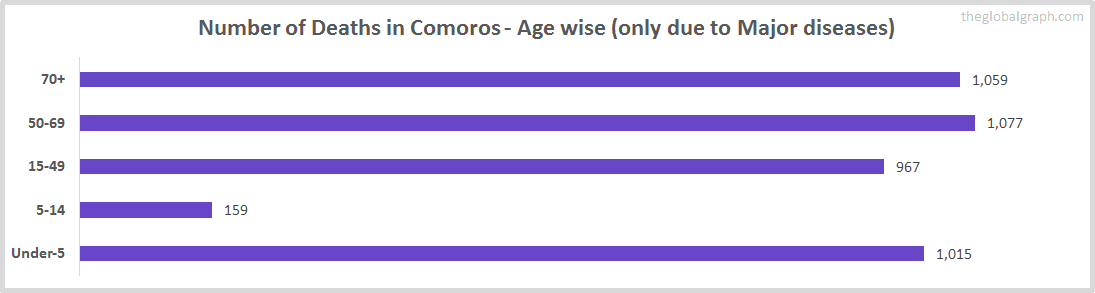 Number of Deaths in Comoros - Age wise (only due to Major diseases)