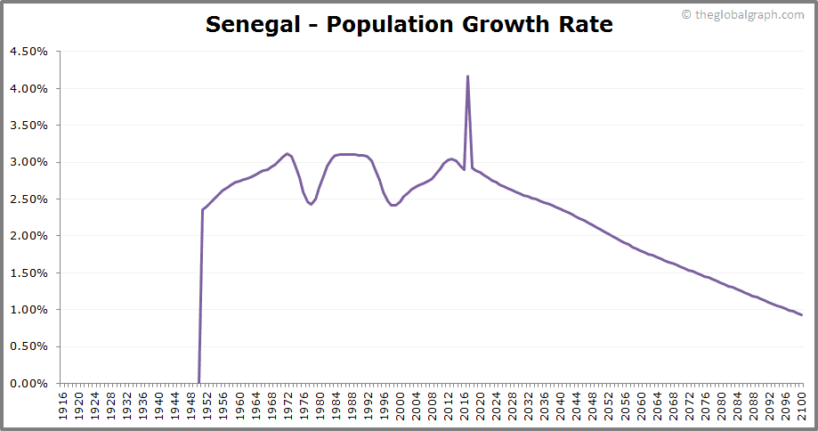 Senegal  Population Growth Rate