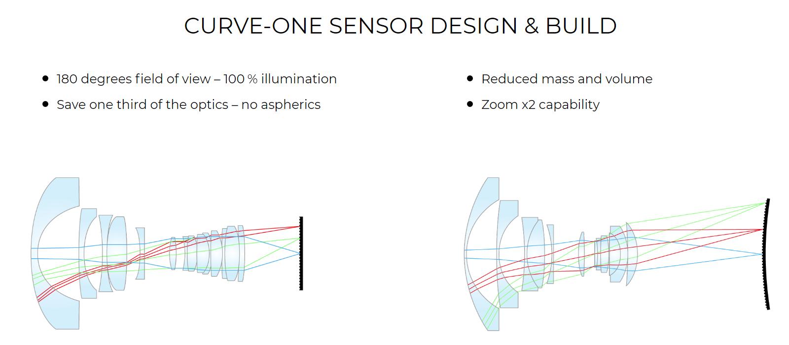 Сравнение оптической схемы для классического и изогнутого сенсора