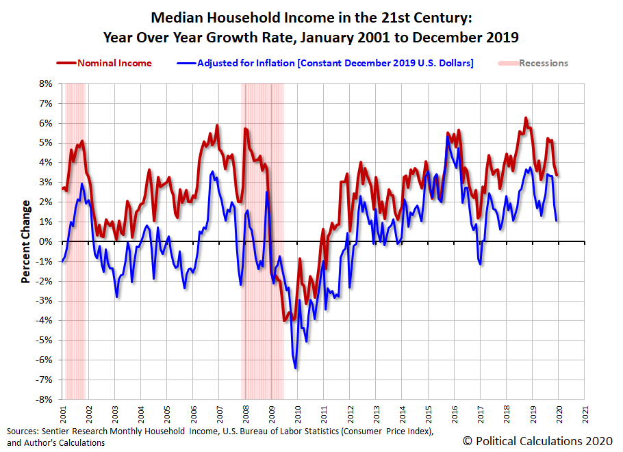 Median Household Income in the 21st Century: Year Over Year Growth Rate, January 2001 to December 2019