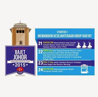 Bajet Johor 2015