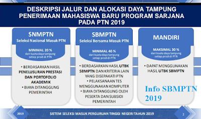 Kenali Sistem Penerimaan Mahasiswa Baru SBMPTN Tahun 2019 img