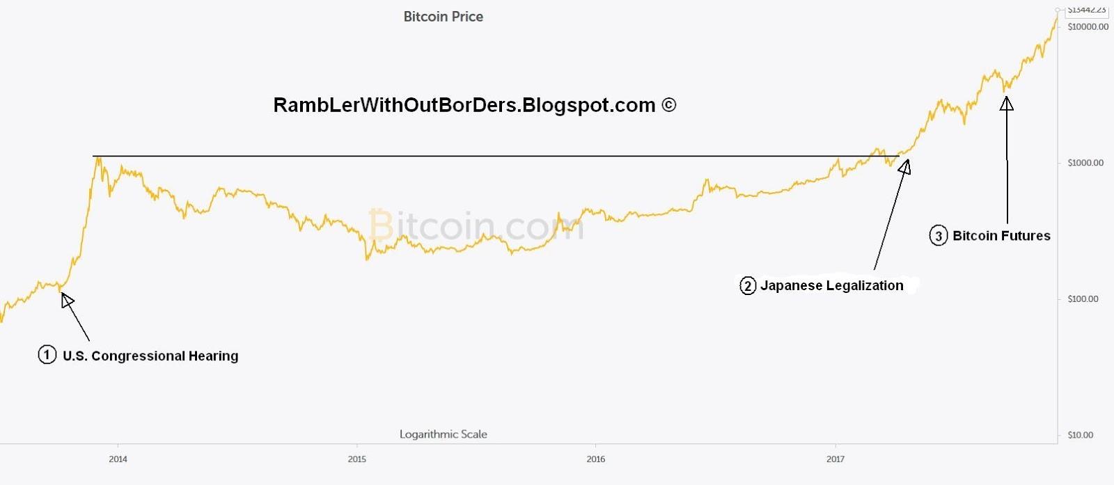 Bitcoin milestone developments from 2013 to 2017