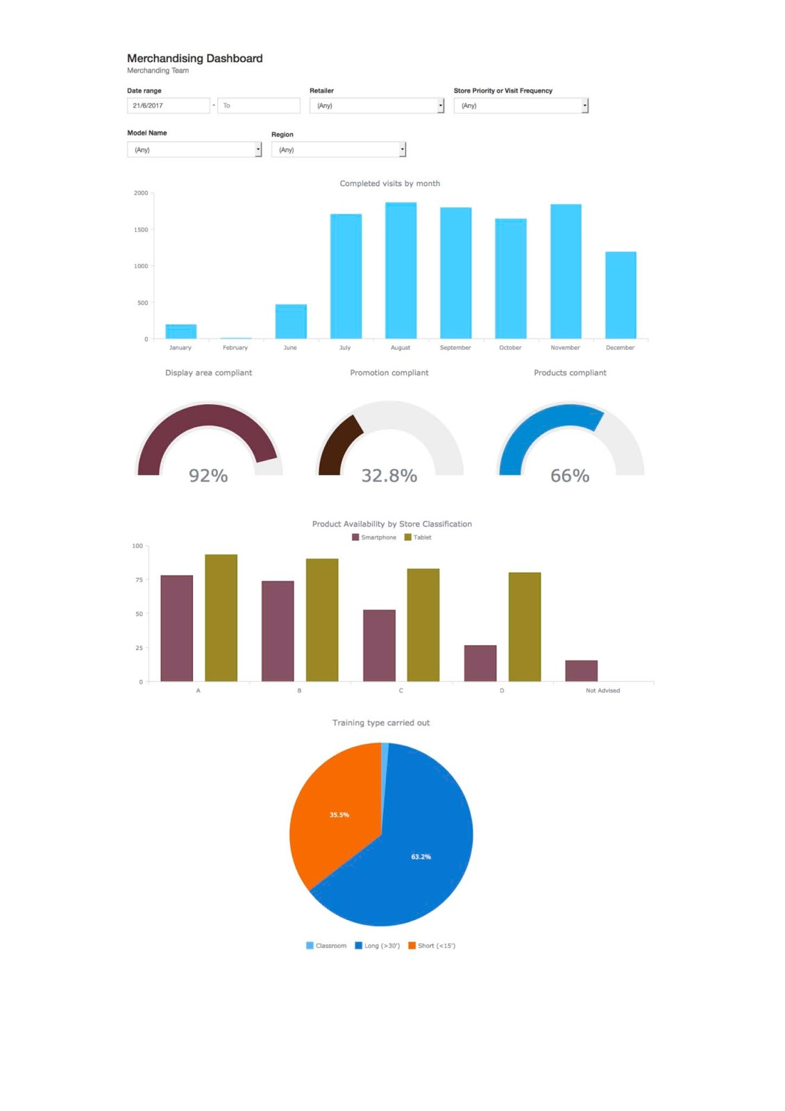dashboards can now be created in multi colours to help improve the visualisation