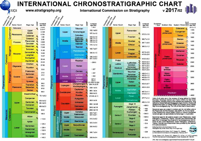 Download the International Chronostratigraphic Chart 2018