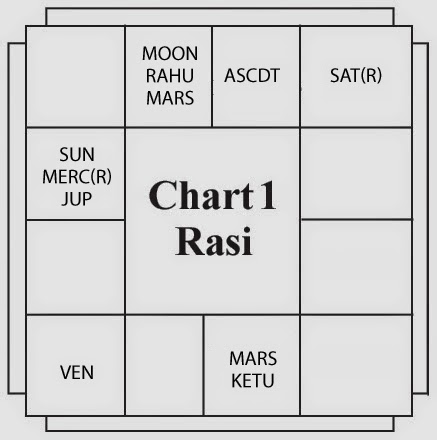 Astrologer's Planet Mercury- Chart 1