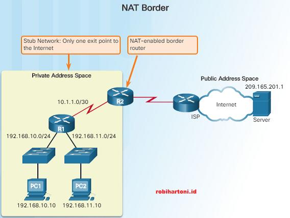 Defenisi, Prinsip Kerja dan Jenis-Jenis Network Address ...