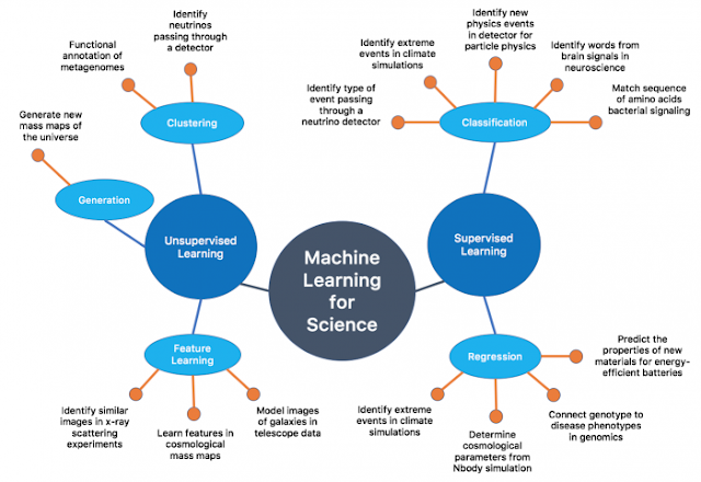 Machine learning technology and Types of Machine learning