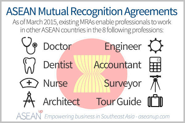Asean Mutual Recognition Arrangement On Architectural Services Mra