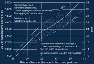 Relation between compressive strength (28 days) and rebound number test conducted on limstone aggreagte concrete (using type N-2 hammer, Greene et. al, 1954)