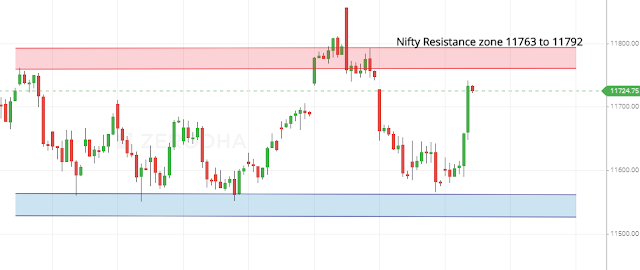 Nifty Vedic One Hour Chart