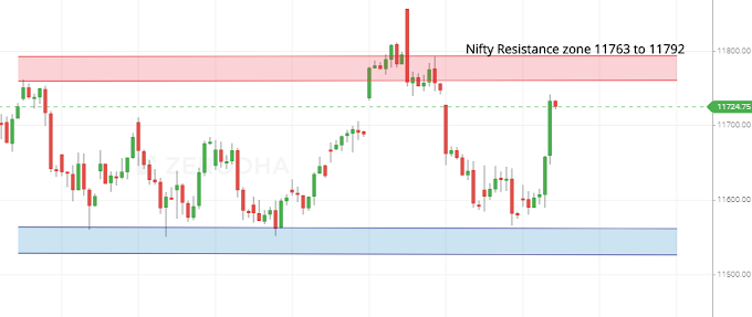 Nifty and Banknifty Weekly Expiry Vedic Levels - 25 April