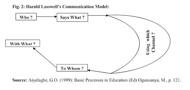 Communication Models: Different Communication Models as Proposed by many Management Theorists