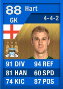 FIFA 12 Ultimate Team Card: Joe Hart (IF1) 88 (Blue TOTY)
