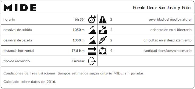 Datos MIDE Polio y San Justo desde Puente Llera