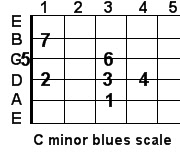 C minor blues guitar scale