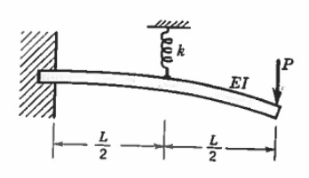 Civil Engineering Notes: Deflection and Forces in