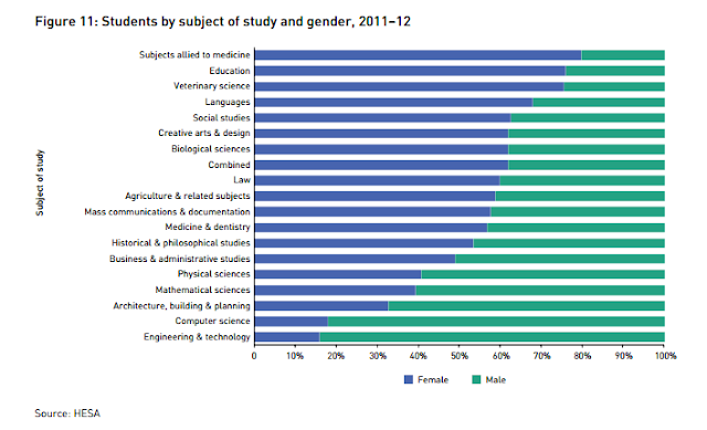 Estudiantes matriculados en las universidades de Reino Unido en el curso 2011-2012, divididos por rama de enseñanza y sexo