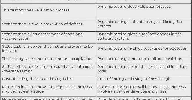 ISTQB Information Differences between Static and Dynamic